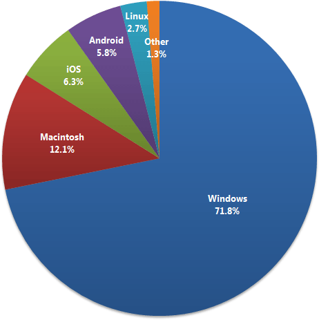 operating system usage share data for h3xed website august
