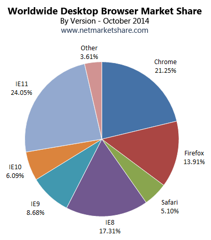 October 2014 Worldwide Desktop Browser Market Share Pie Chart