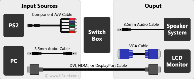 how to connect a playstation 2 ps2 to a computer monitor lcd dvi hdmi diagram
